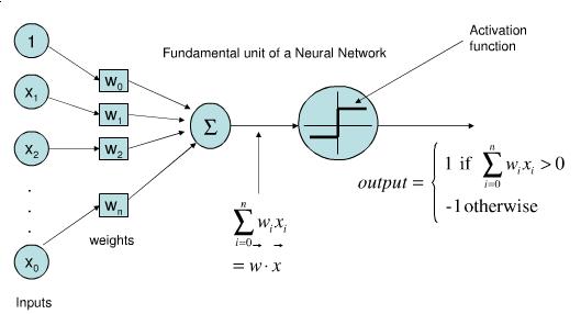 Perceptron Function Gm Rkb