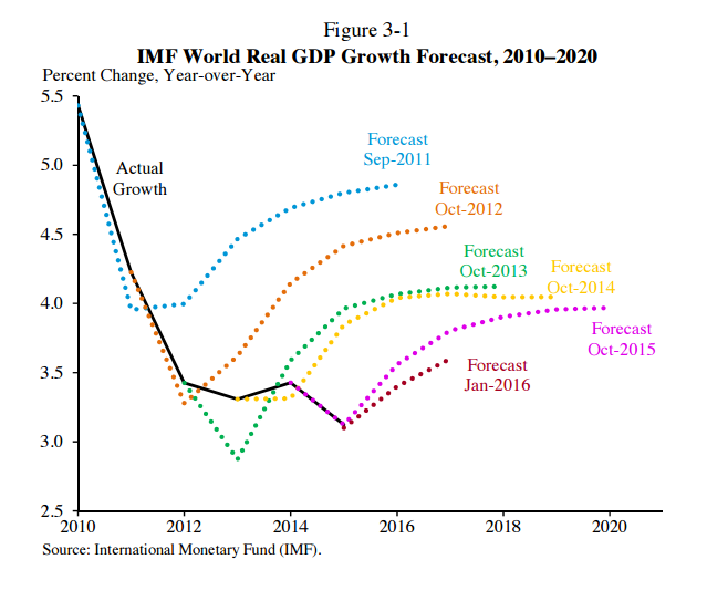 imf-growth-projections.160308.png