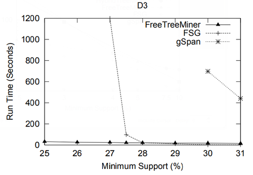 2004 FrequentSubtreeMiningAnOverview Fig28c.png