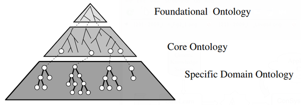2004 DomainOntologies Fig1.png